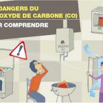 les-dangers-du-monoxyde-de-carbone